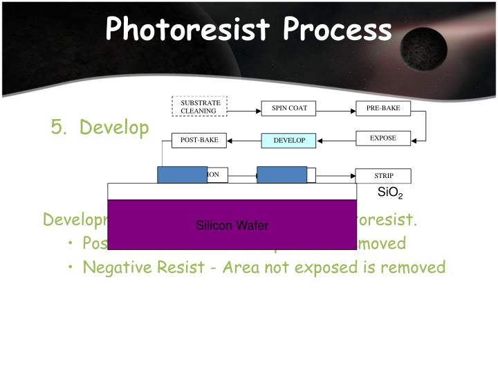 Photoresist Process