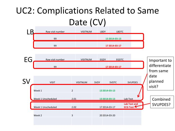 Uc2 complications related to same date cv
