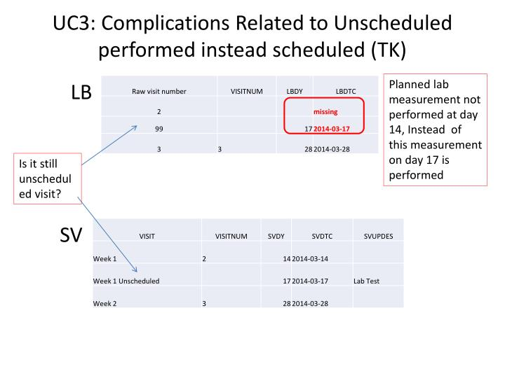 UC3: Complications Related to Unscheduled performed instead scheduled (TK)