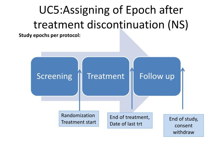 UC5:Assigning of Epoch after treatment discontinuation (NS)