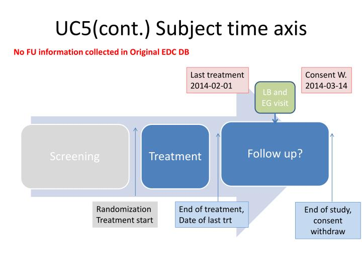 UC5(cont.) Subject time axis