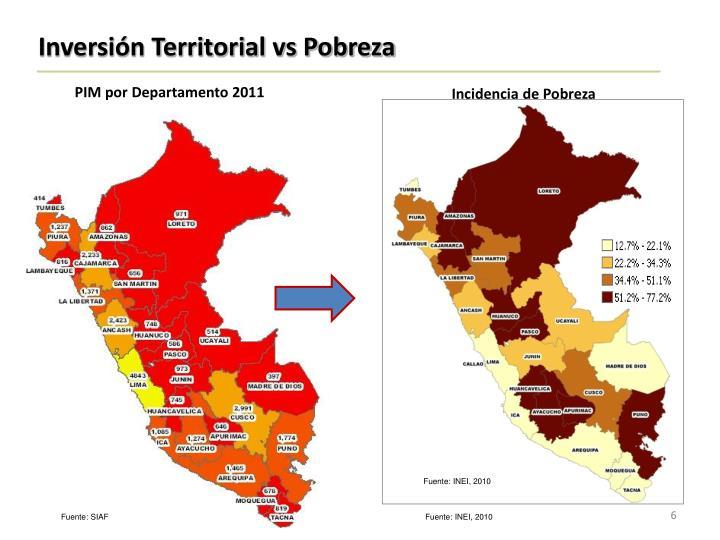 Inversión Territorial vs Pobreza