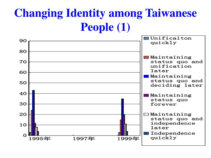 Changing Identity among Taiwanese People (1)