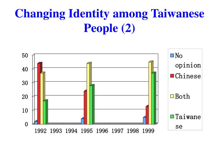 Changing Identity among Taiwanese People (2)
