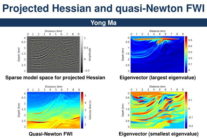 Projected hessian and quasi newton fwi