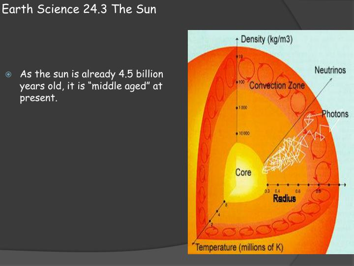 Earth Science 24.3 The Sun