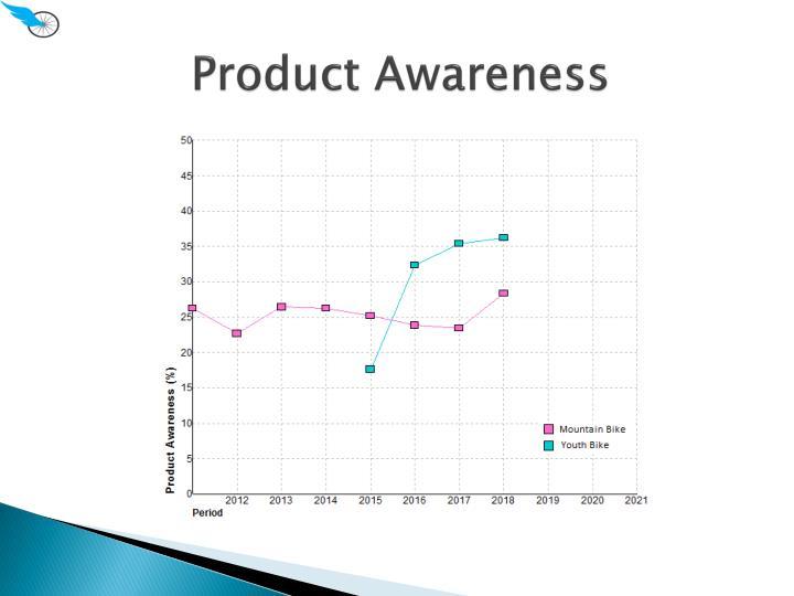 Product Awareness