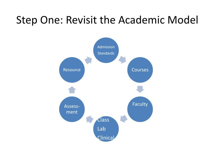 Step One: Revisit the Academic Model