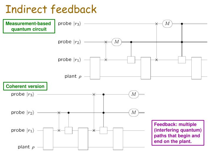 Indirect feedback