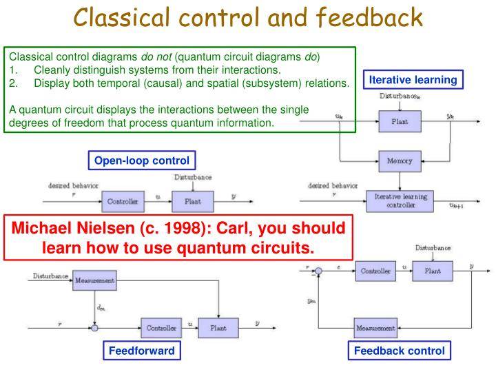Classical control and feedback