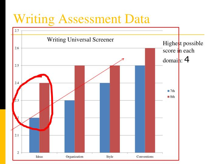 Writing Assessment Data