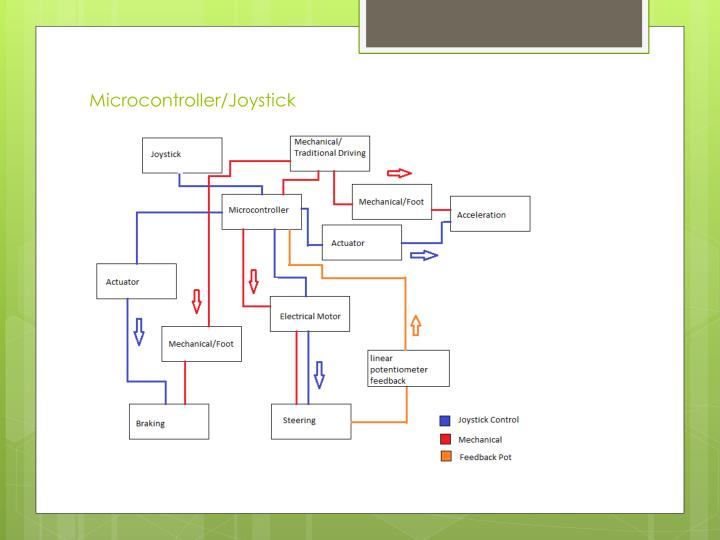 Microcontroller/Joystick