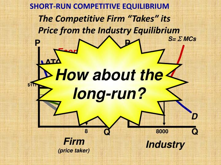 SHORT-RUN COMPETITIVE EQUILIBRIUM