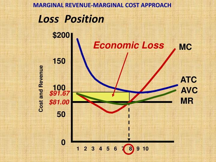 MARGINAL REVENUE-MARGINAL COST APPROACH