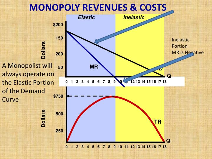 MONOPOLY REVENUES & COSTS