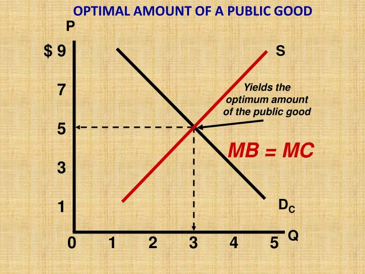 OPTIMAL AMOUNT OF A PUBLIC GOOD