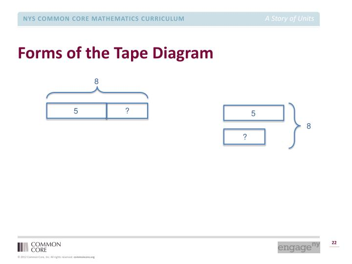 Forms of the Tape Diagram