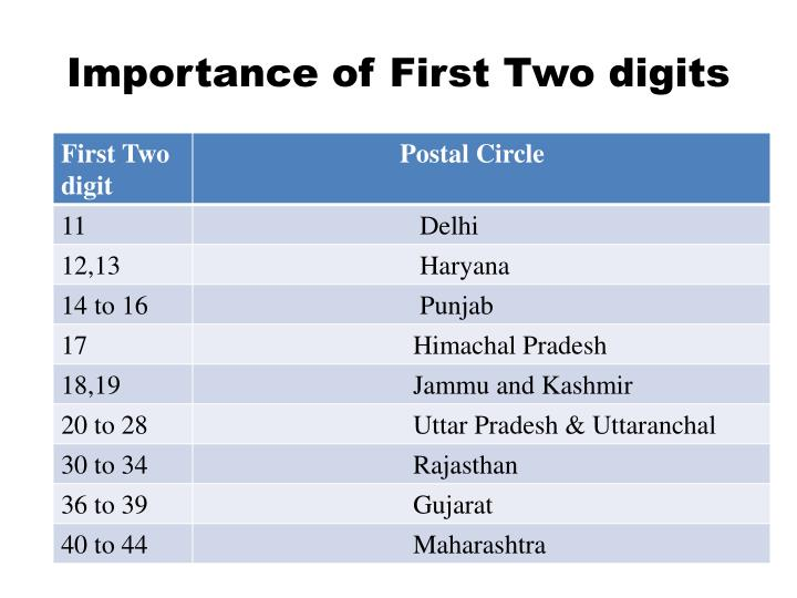 Importance of First Two digits