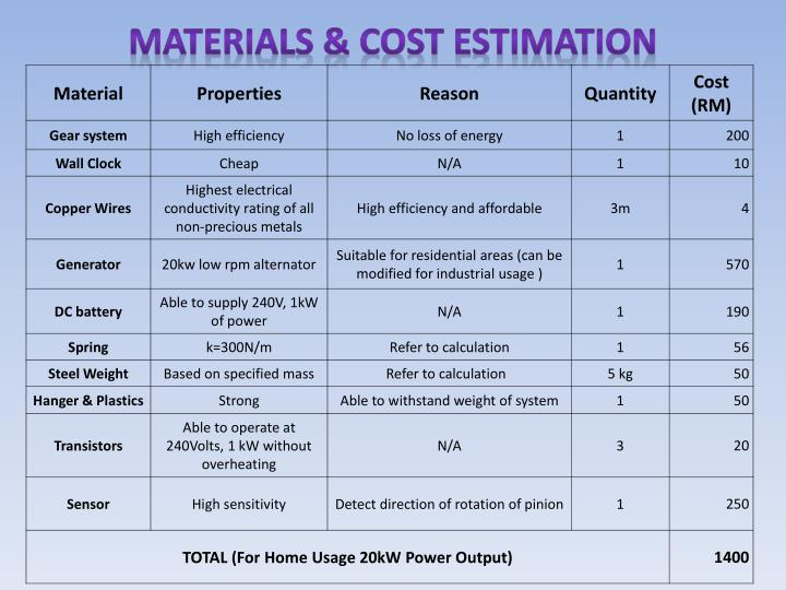Materials & COST ESTIMATION