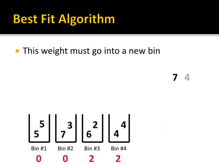 Best Fit Algorithm