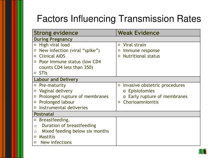 Factors Influencing Transmission Rates