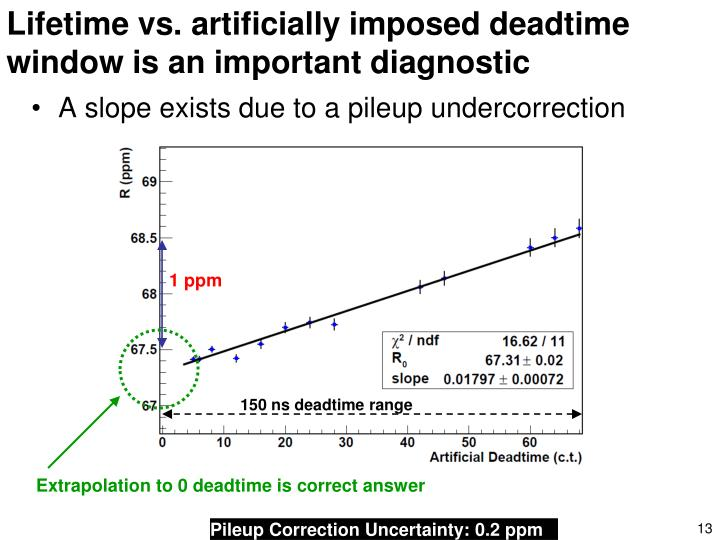 Lifetime vs. artificially imposed deadtime window is an important diagnostic