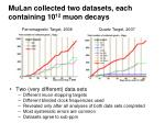 mulan collected two datasets each containing 10 12 muon decays