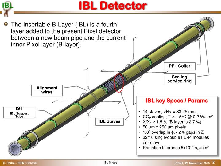 IBL Detector