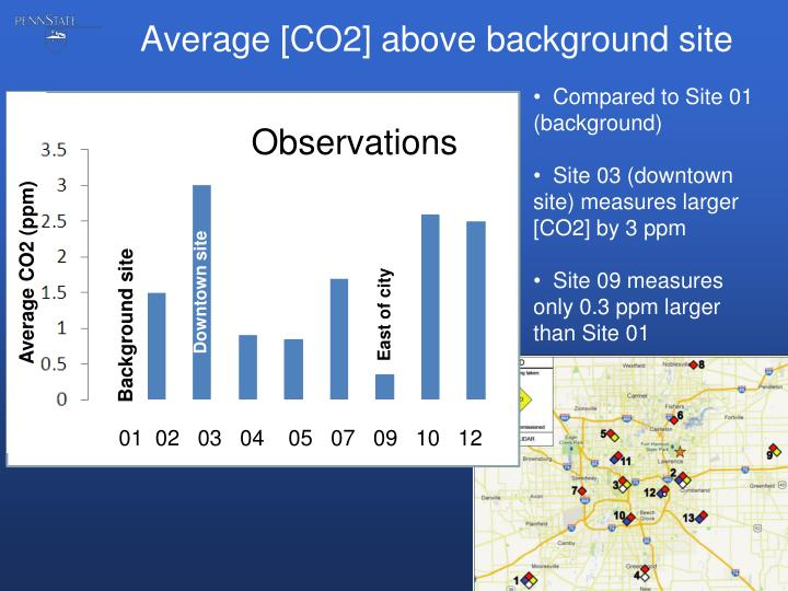 Average [CO2] above background site