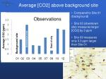 average co2 above background site