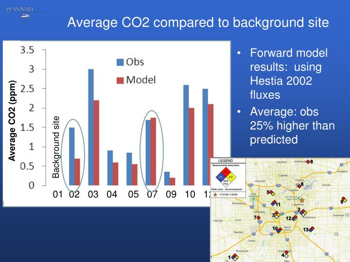 Average CO2 compared to background site