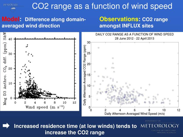 CO2 range as a function of wind speed