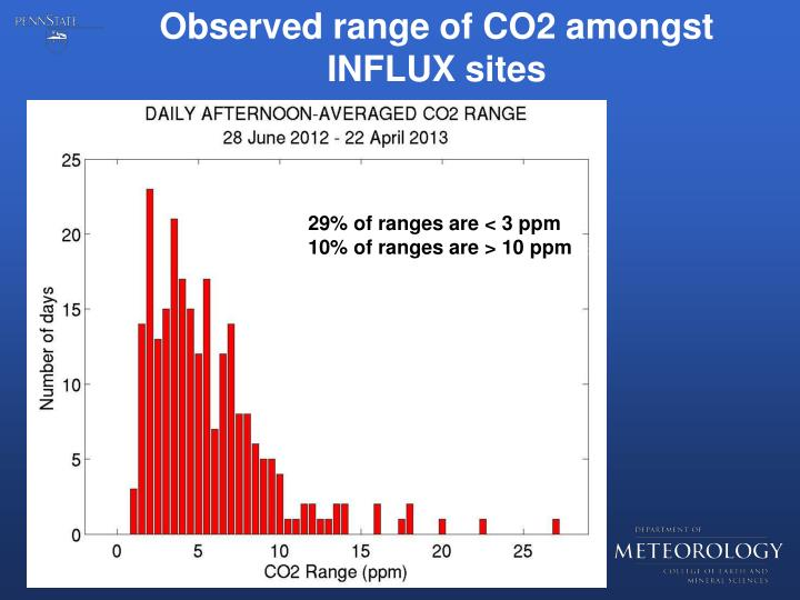 Observed range of CO2 amongst INFLUX sites