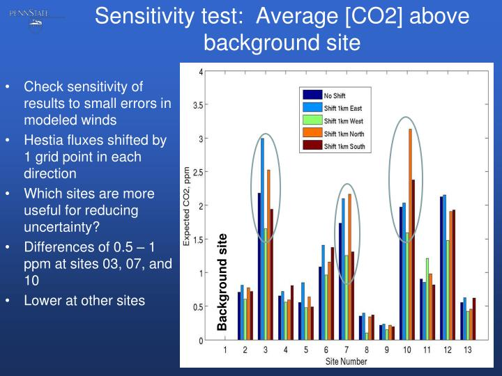 Sensitivity test:  Average [CO2] above background site