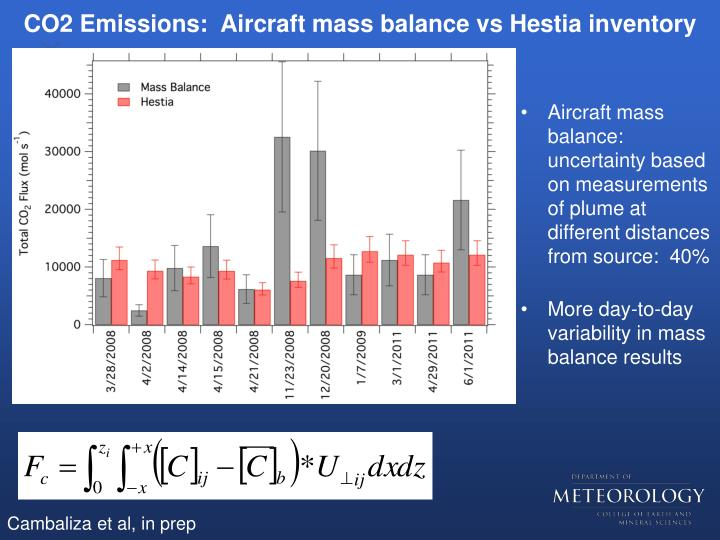 CO2 Emissions:  Aircraft mass balance