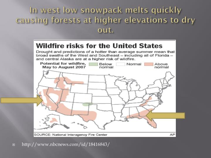 In west low snowpack melts quickly causing forests at higher elevations to dry out.