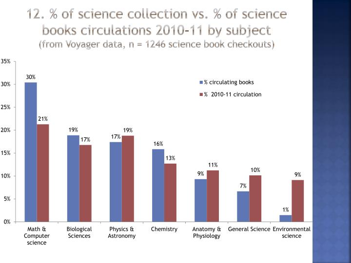 12. % of science collection vs. % of science books circulations 2010-11 by subject