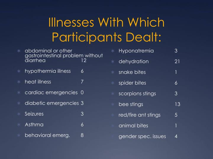 Illnesses With Which Participants Dealt: