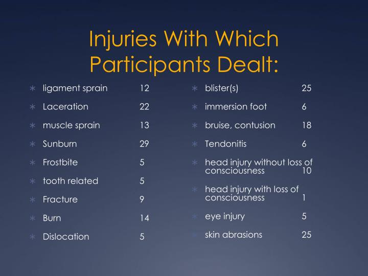 Injuries With Which Participants Dealt:
