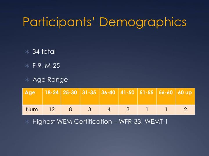 Participants' Demographics