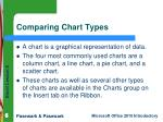 comparing chart types