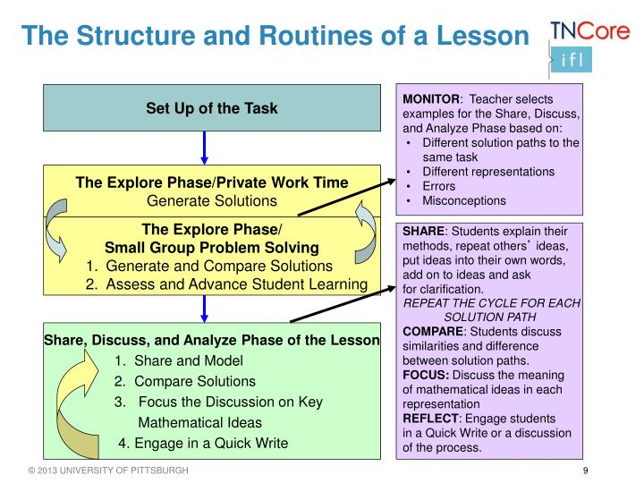 The Structure and Routines of a Lesson