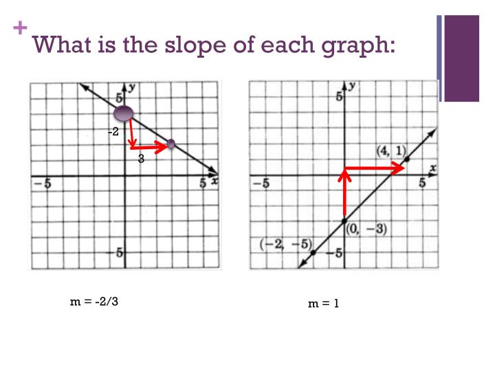 What is the slope of