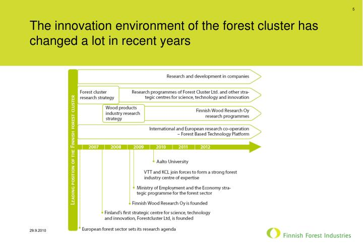 The innovation environment of the forest cluster has changed a lot in recent years