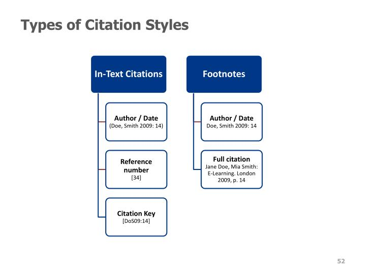 Types of Citation Styles