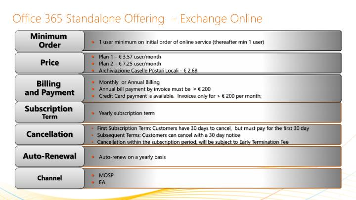 Office 365 Standalone Offering  – Exchange Online
