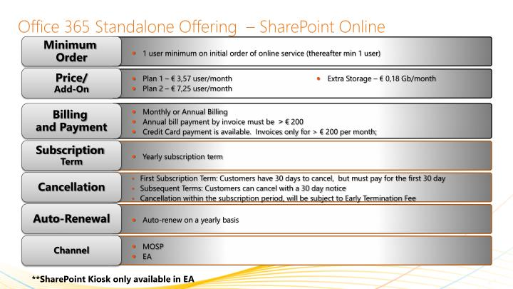 Office 365 Standalone Offering  – SharePoint Online