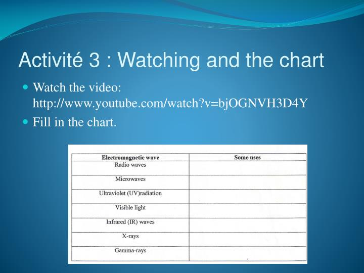 Activité 3 :