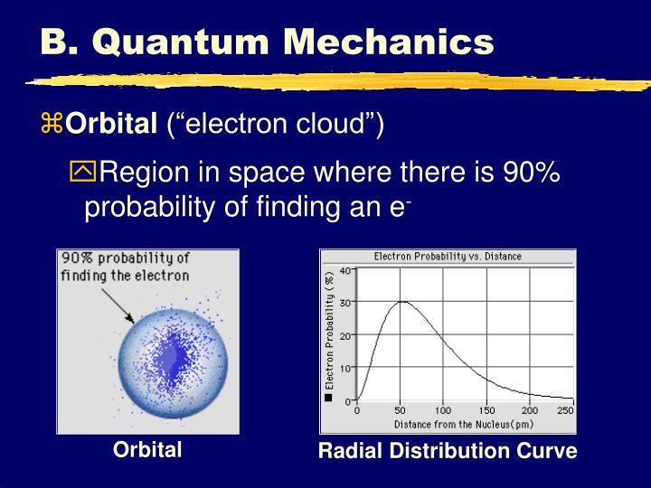 Radial Distribution Curve