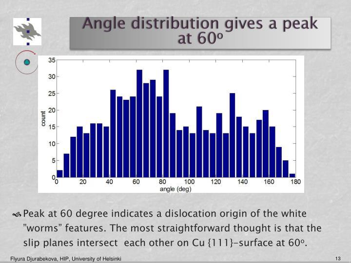 Angle distribution gives a peak at 60